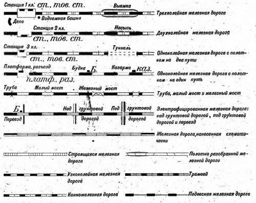 Условные топографические знаки и обозначения